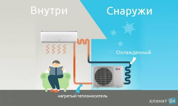 Автономное отопление дома кондиционером